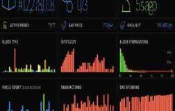 Ethereum Madencileri Gaz Limit Kapasitesini Artırmaya Başladı